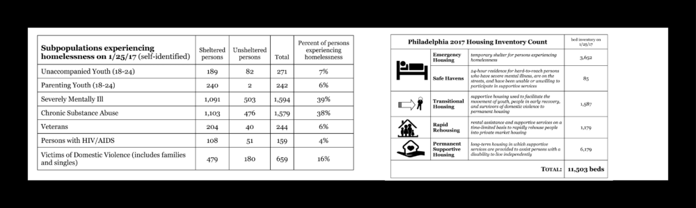 re envision homeless services system for web page3