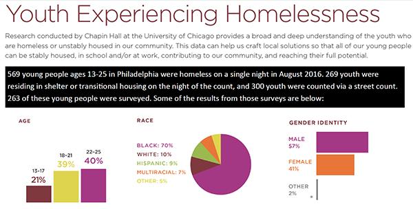 youth experiencing homelessness graphic